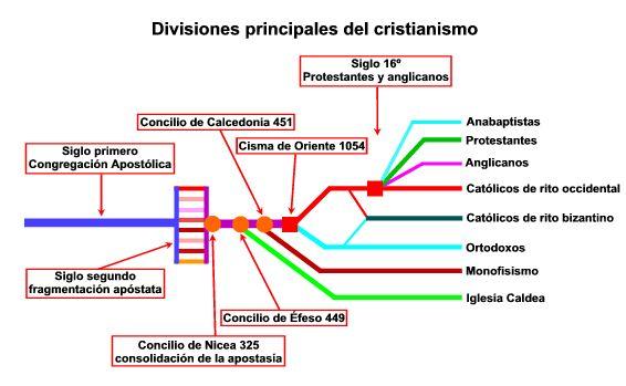 Divisiones del Cristianismo